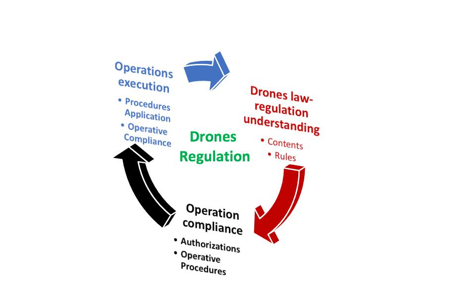 Drones Regulation Circle